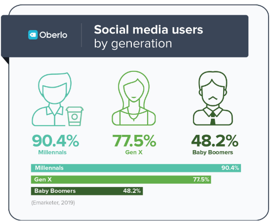 daily usage by generation